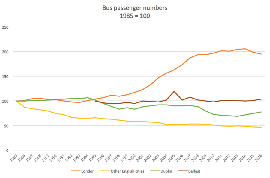 Bus passenger numbers