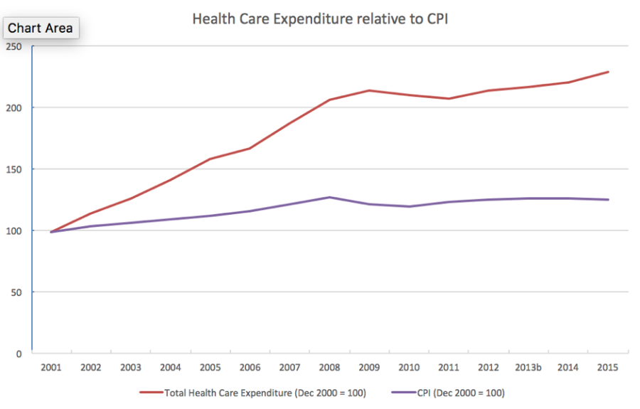 Health Care Expenditure relative to CPI