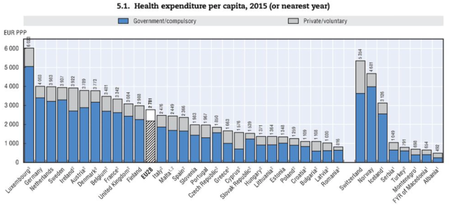 Heath care expenditure per capita