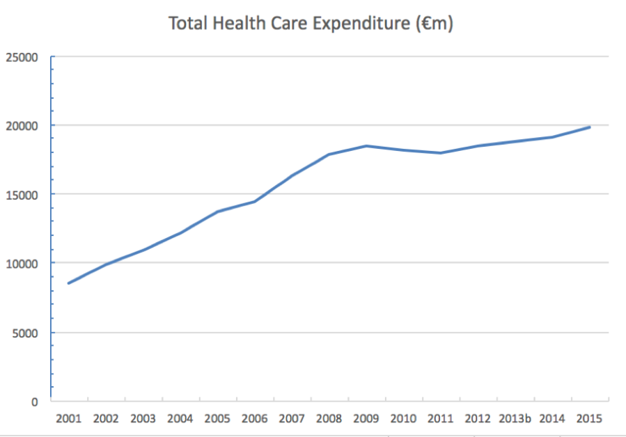 Total Health Care Expenditure